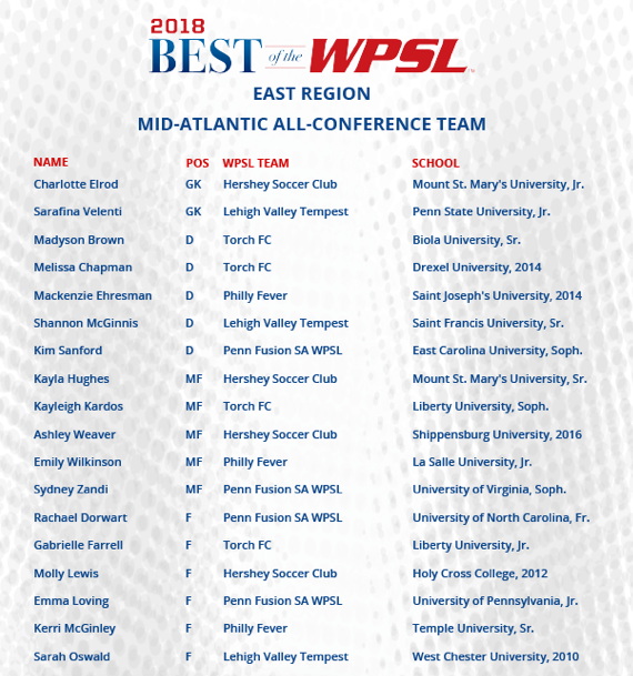 All East Mid Atlantic Conf